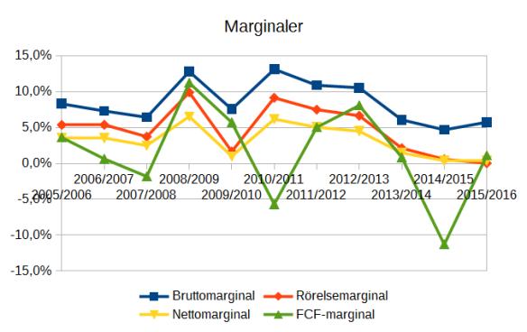 FRD-marginaler